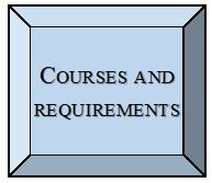Courses and Requirements